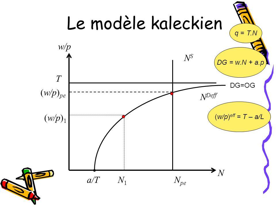 Le modèle kaleckien w/p NS T (w/p)pe NDeff (w/p)1 N a/T N1 Npe q = T.N