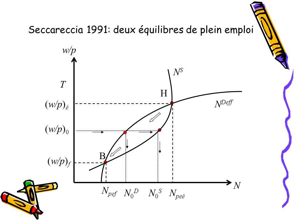 Seccareccia 1991: deux équilibres de plein emploi
