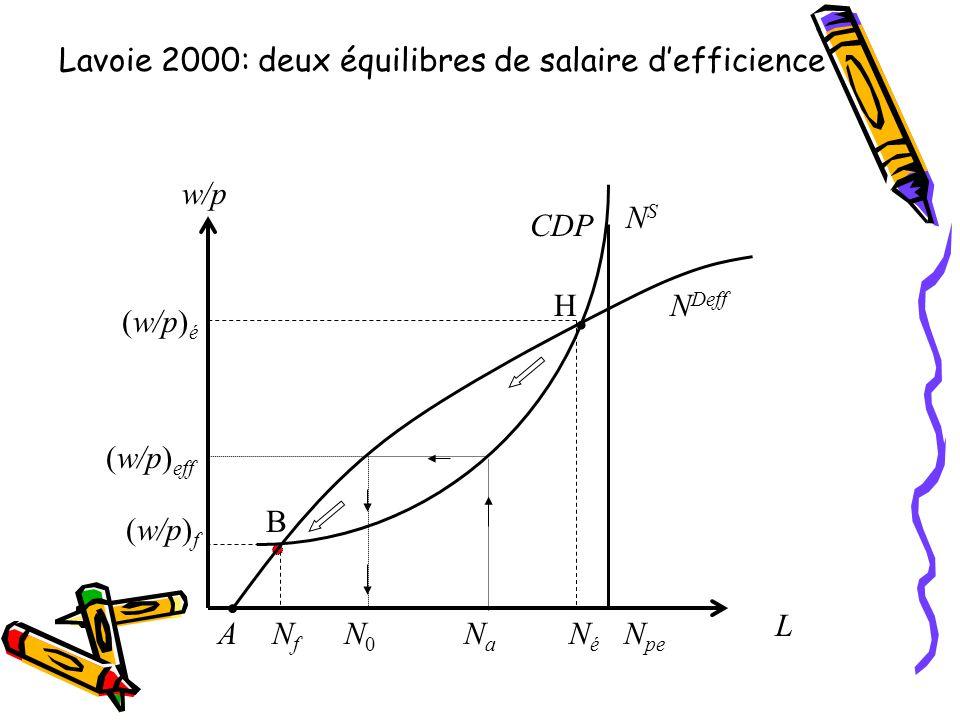 Lavoie 2000: deux équilibres de salaire d'efficience