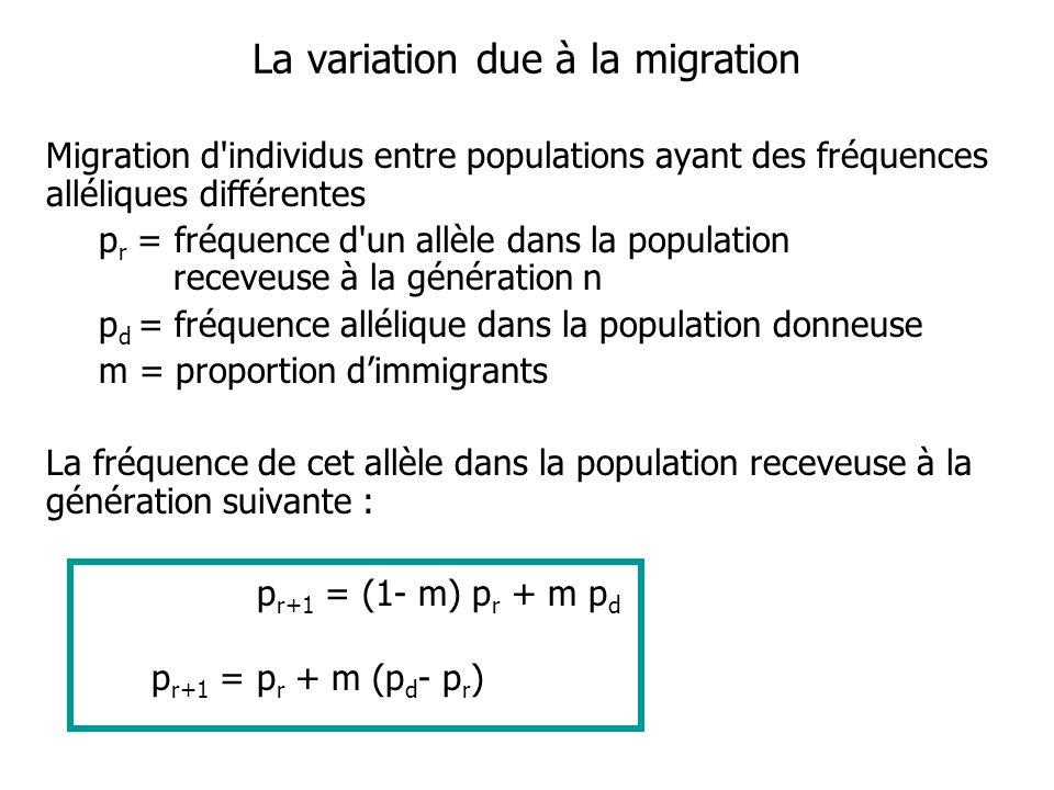 La variation due à la migration