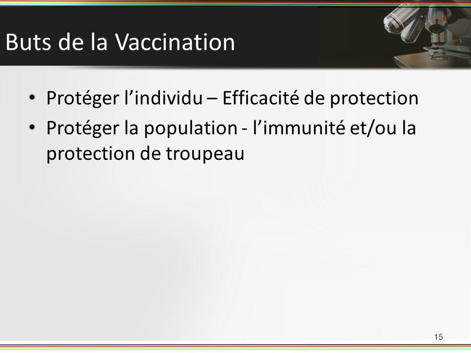 Buts de la Vaccination Protéger l'individu – Efficacité de protection