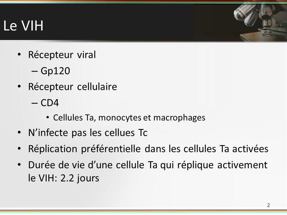 Le VIH Récepteur viral Gp120 Récepteur cellulaire CD4
