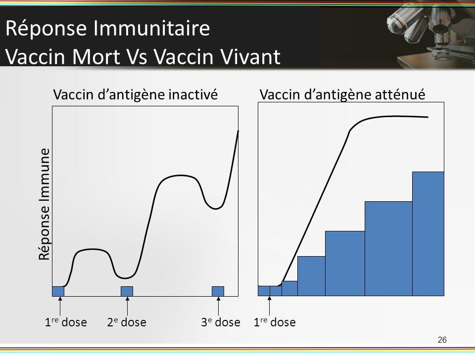 Réponse Immunitaire Vaccin Mort Vs Vaccin Vivant