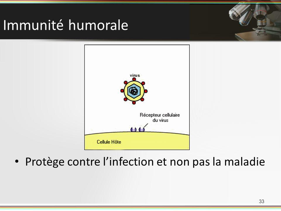Immunité humorale Protège contre l'infection et non pas la maladie