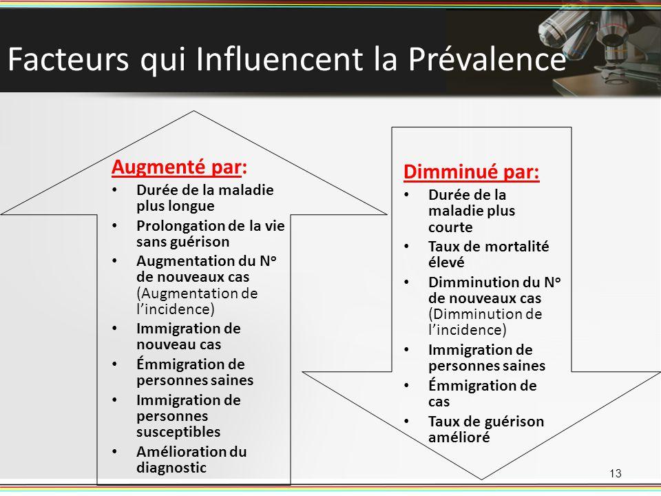 Facteurs qui Influencent la Prévalence