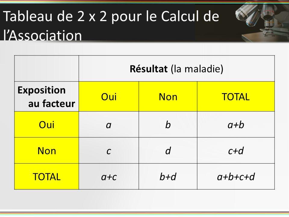 Tableau de 2 x 2 pour le Calcul de l'Association
