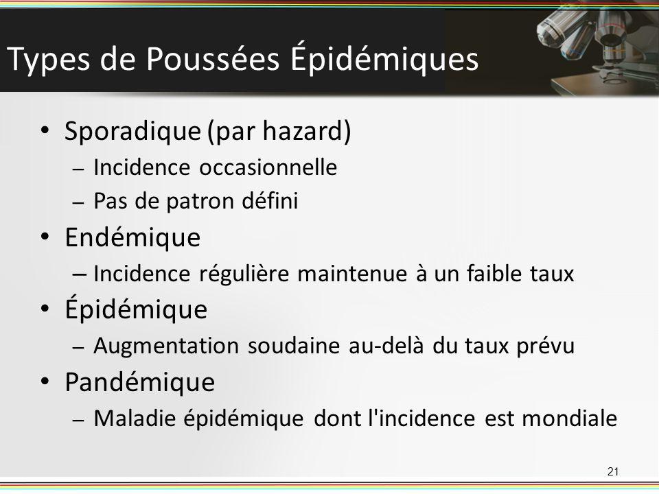 Types de Poussées Épidémiques