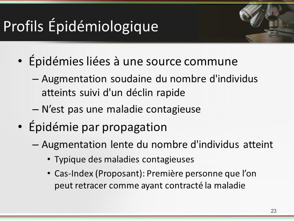 Profils Épidémiologique