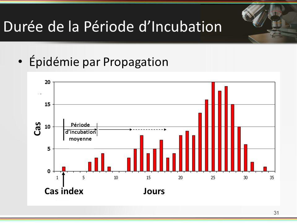 Durée de la Période d'Incubation
