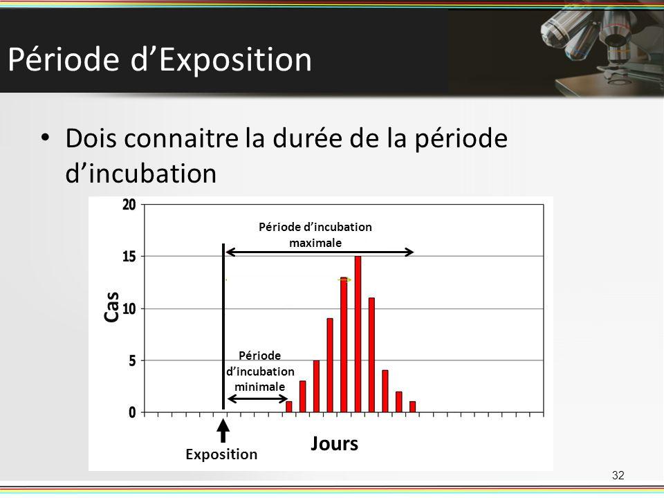 Période d'incubation minimale Période d'incubation maximale