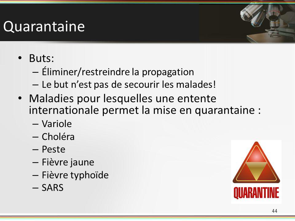 Quarantaine Buts: Éliminer/restreindre la propagation. Le but n'est pas de secourir les malades!
