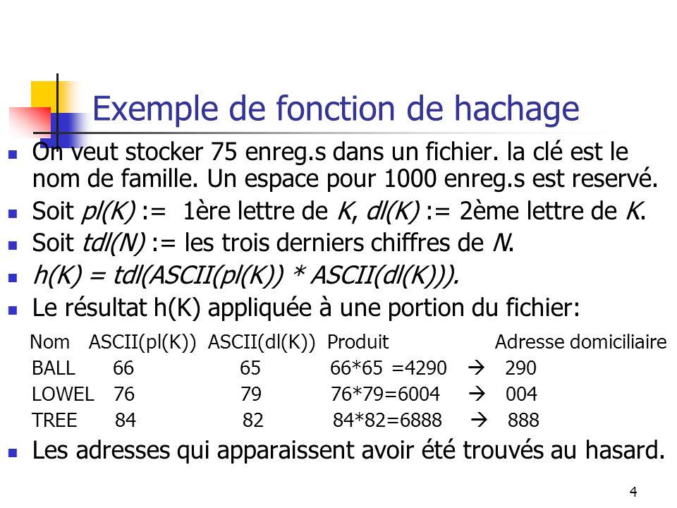 Exemple de fonction de hachage