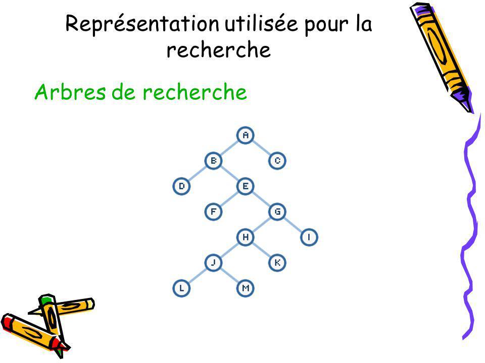 Représentation utilisée pour la recherche