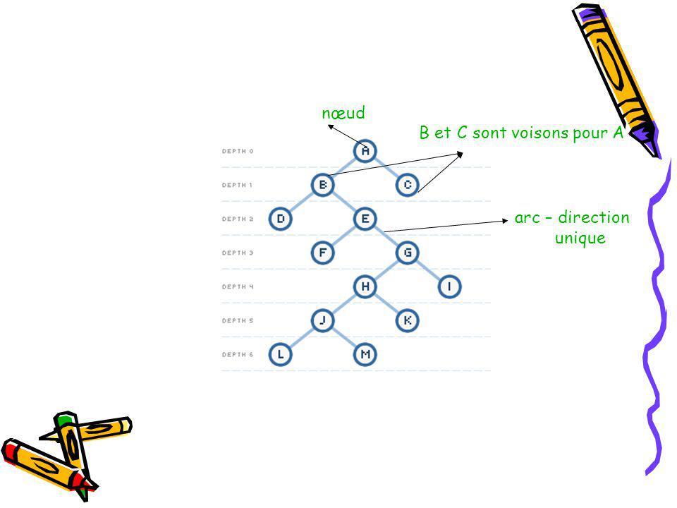 nœud B et C sont voisons pour A arc – direction unique