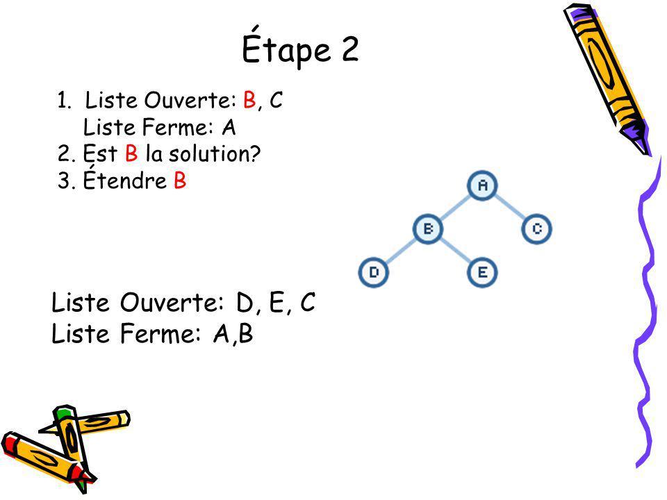 Étape 2 Liste Ouverte: D, E, C Liste Ferme: A,B 1. Liste Ouverte: B, C