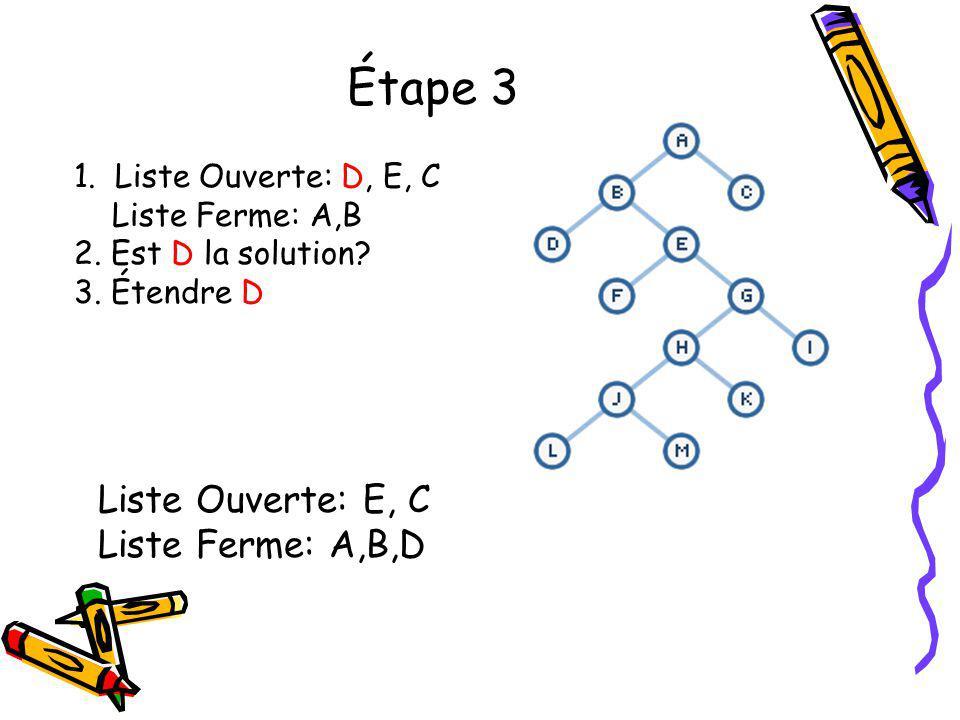 Étape 3 Liste Ouverte: E, C Liste Ferme: A,B,D