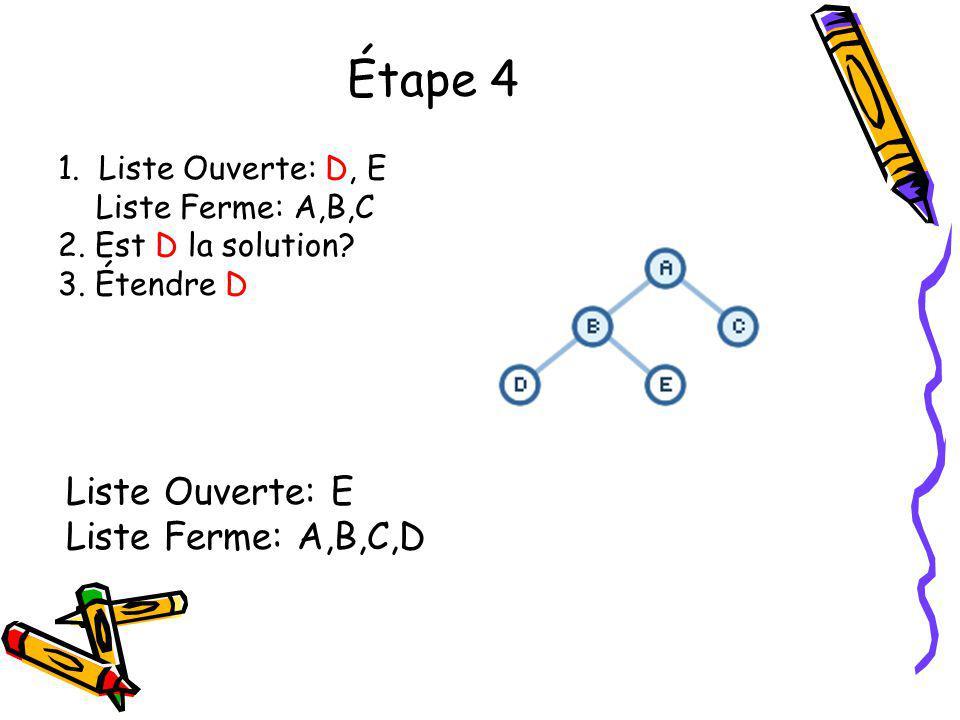 Étape 4 Liste Ouverte: E Liste Ferme: A,B,C,D 1. Liste Ouverte: D, E