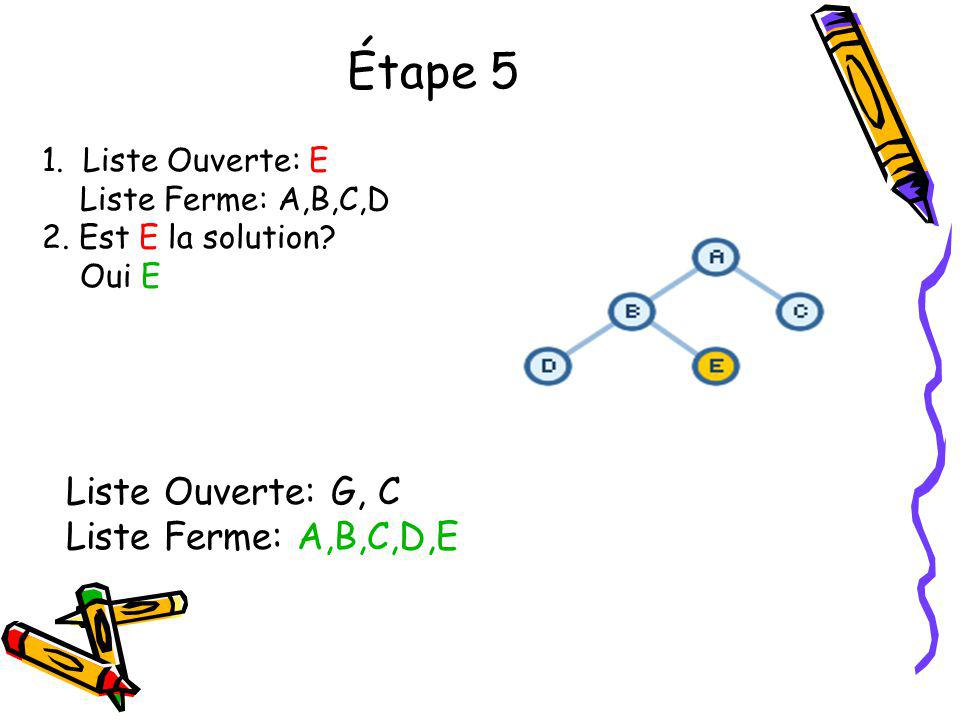 Étape 5 Liste Ouverte: G, C Liste Ferme: A,B,C,D,E 1. Liste Ouverte: E