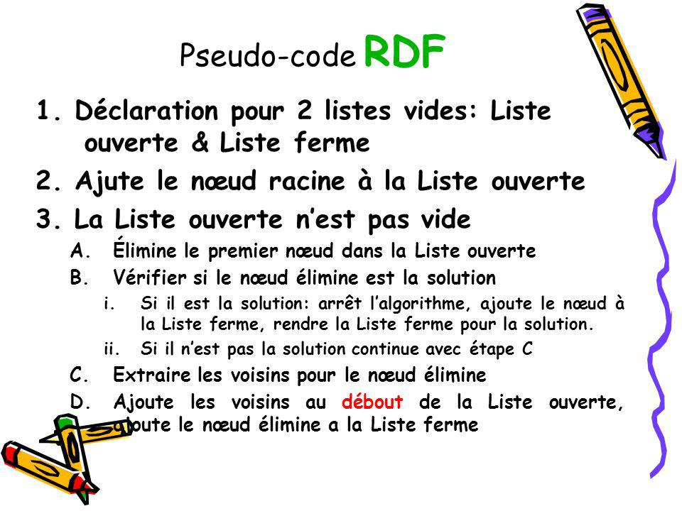 Pseudo-code RDF 1. Déclaration pour 2 listes vides: Liste ouverte & Liste ferme. 2. Ajute le nœud racine à la Liste ouverte.