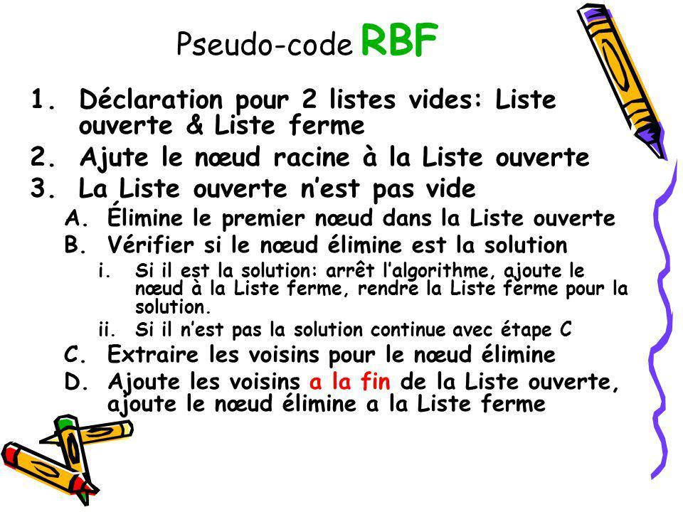 Pseudo-code RBF Déclaration pour 2 listes vides: Liste ouverte & Liste ferme. Ajute le nœud racine à la Liste ouverte.