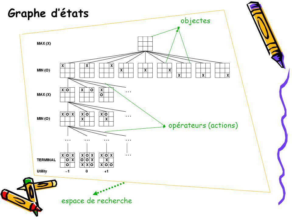 Graphe d'états objectes opérateurs (actions) espace de recherche