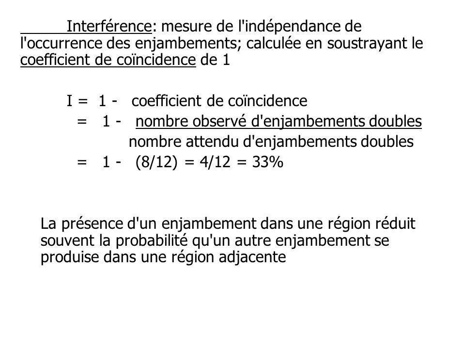 Interférence: mesure de l indépendance de l occurrence des enjambements; calculée en soustrayant le coefficient de coïncidence de 1
