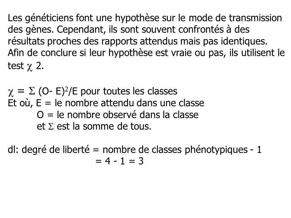  =  (O- E)2/E pour toutes les classes