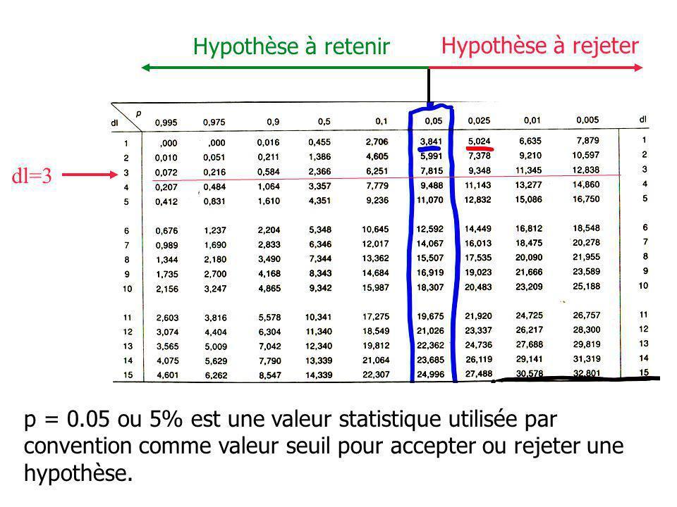 Hypothèse à retenir Hypothèse à rejeter. dl=3.