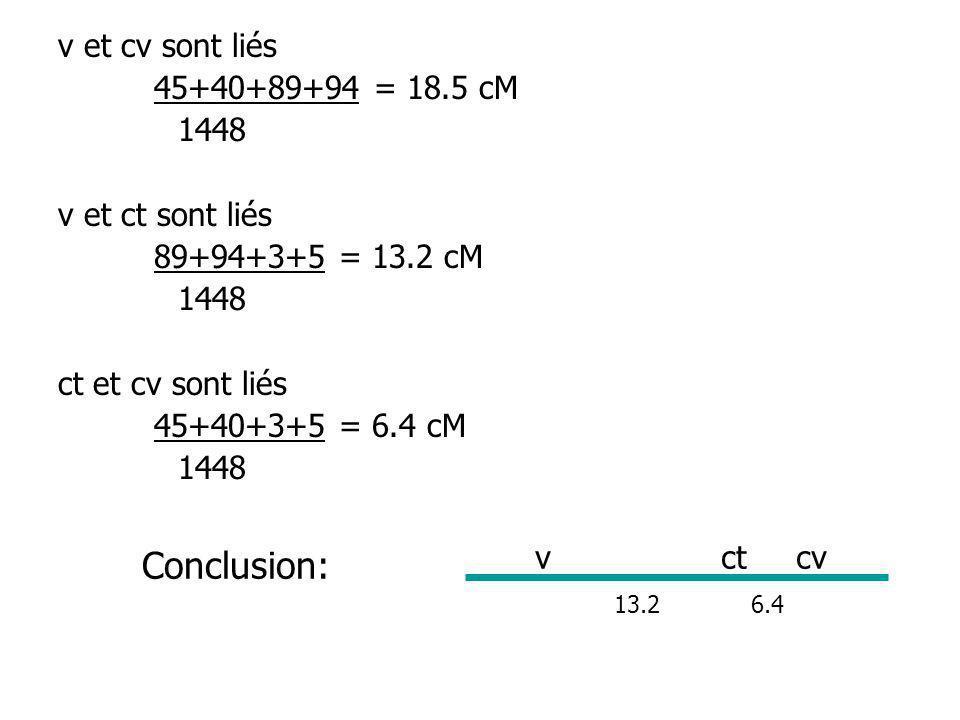 Conclusion: v et cv sont liés 45+40+89+94 = 18.5 cM 1448
