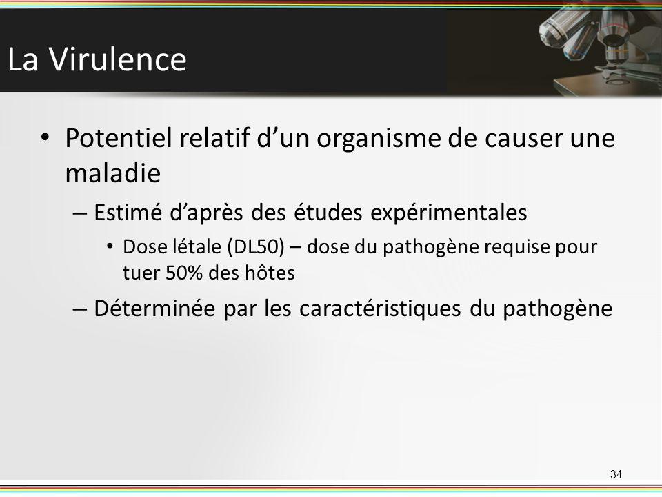 La Virulence Potentiel relatif d'un organisme de causer une maladie
