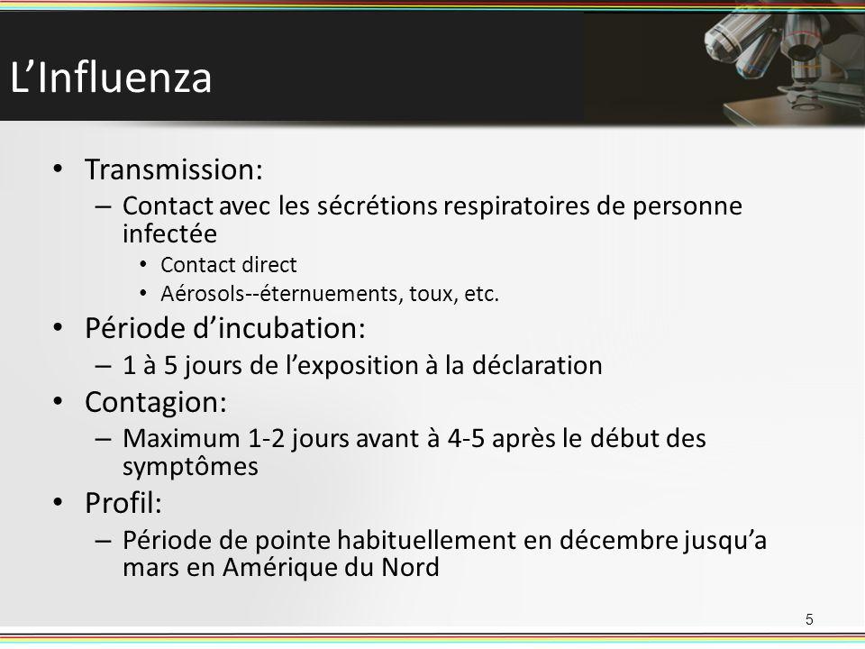 L'Influenza Transmission: Période d'incubation: Contagion: Profil: