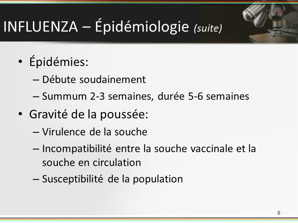 INFLUENZA – Épidémiologie (suite)