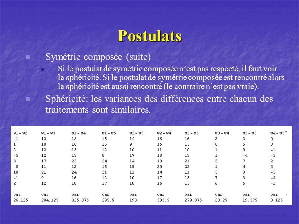 Postulats Symétrie composée (suite)