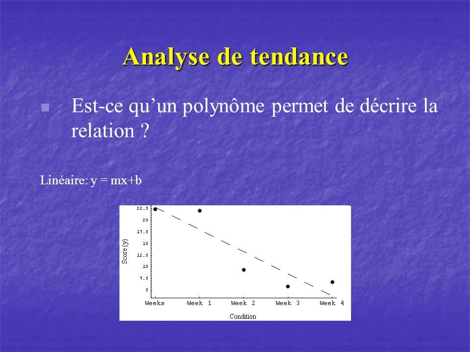 Analyse de tendance Est-ce qu'un polynôme permet de décrire la relation Linéaire: y = mx+b