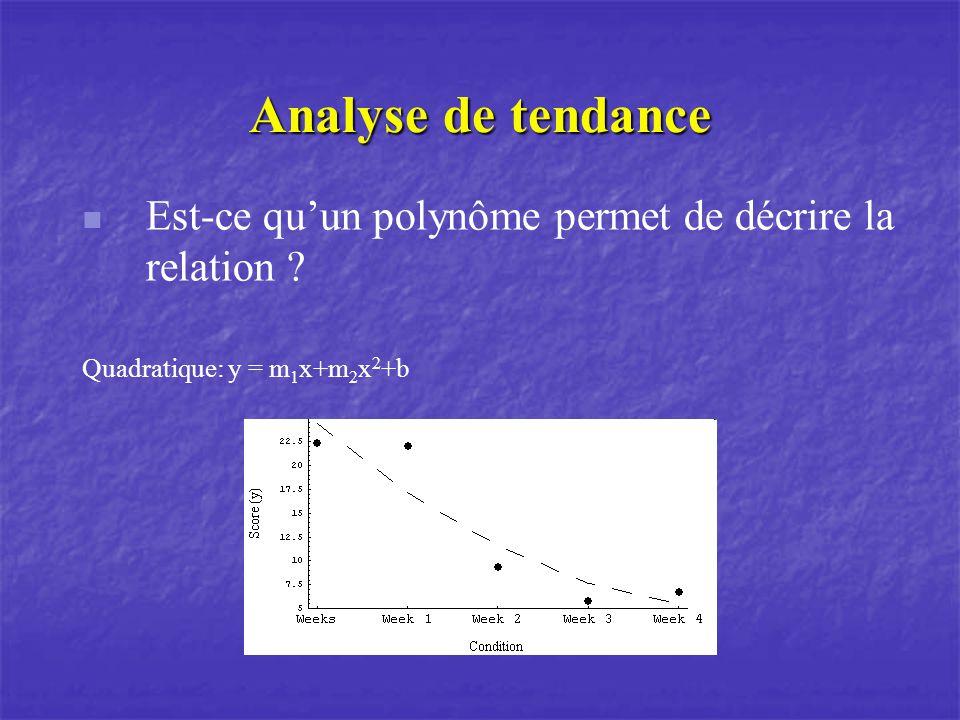 Analyse de tendance Est-ce qu'un polynôme permet de décrire la relation .