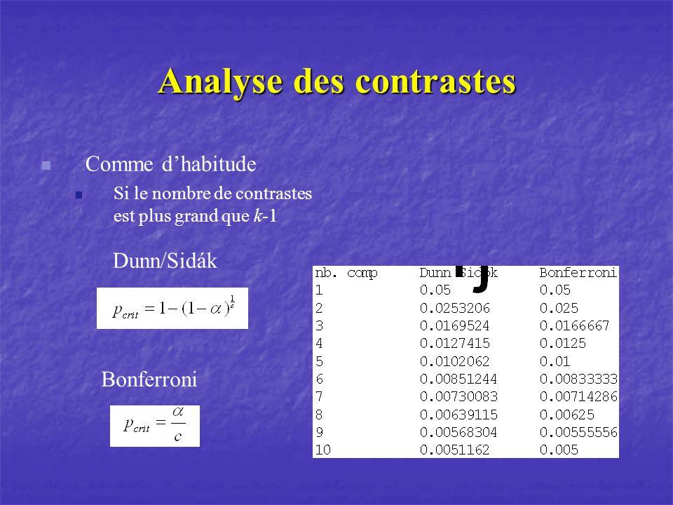 Analyse des contrastes