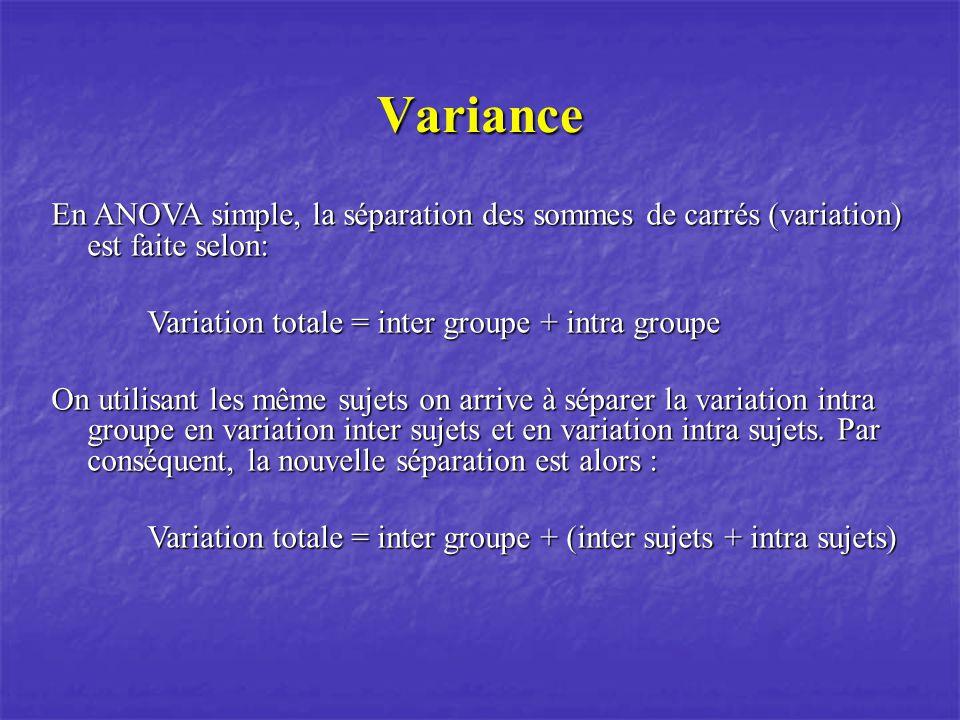 Variance En ANOVA simple, la séparation des sommes de carrés (variation) est faite selon: Variation totale = inter groupe + intra groupe.