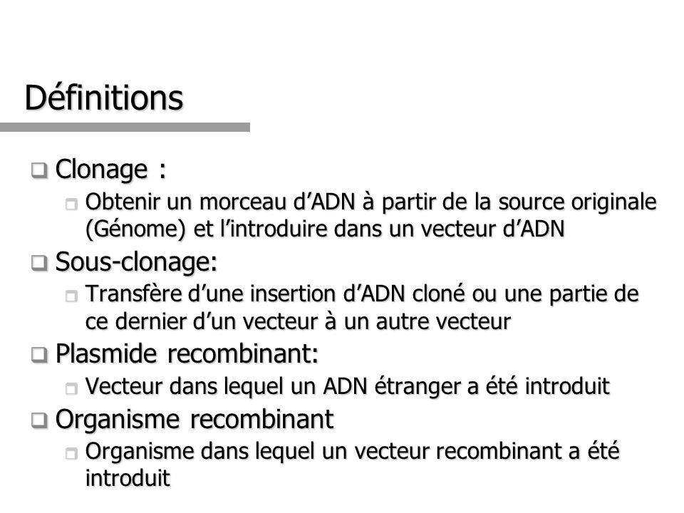 Définitions Clonage : Sous-clonage: Plasmide recombinant: