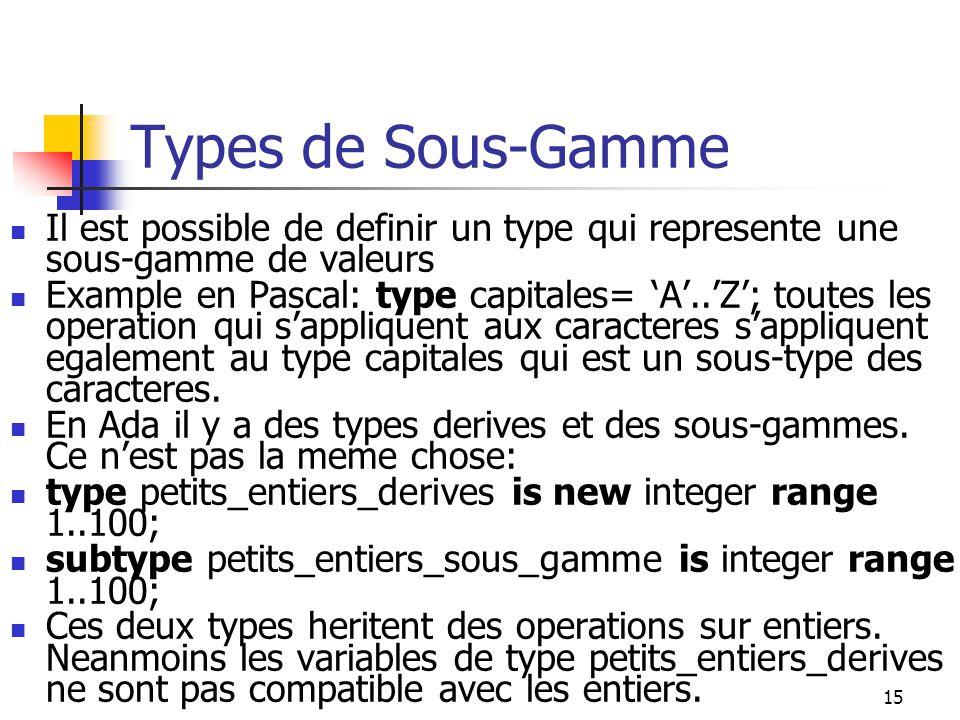 Types de Sous-Gamme Il est possible de definir un type qui represente une sous-gamme de valeurs.