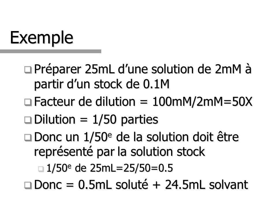 Exemple Préparer 25mL d'une solution de 2mM à partir d'un stock de 0.1M. Facteur de dilution = 100mM/2mM=50X.
