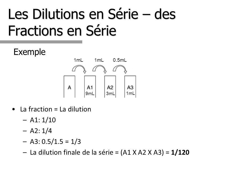 Les Dilutions en Série – des Fractions en Série