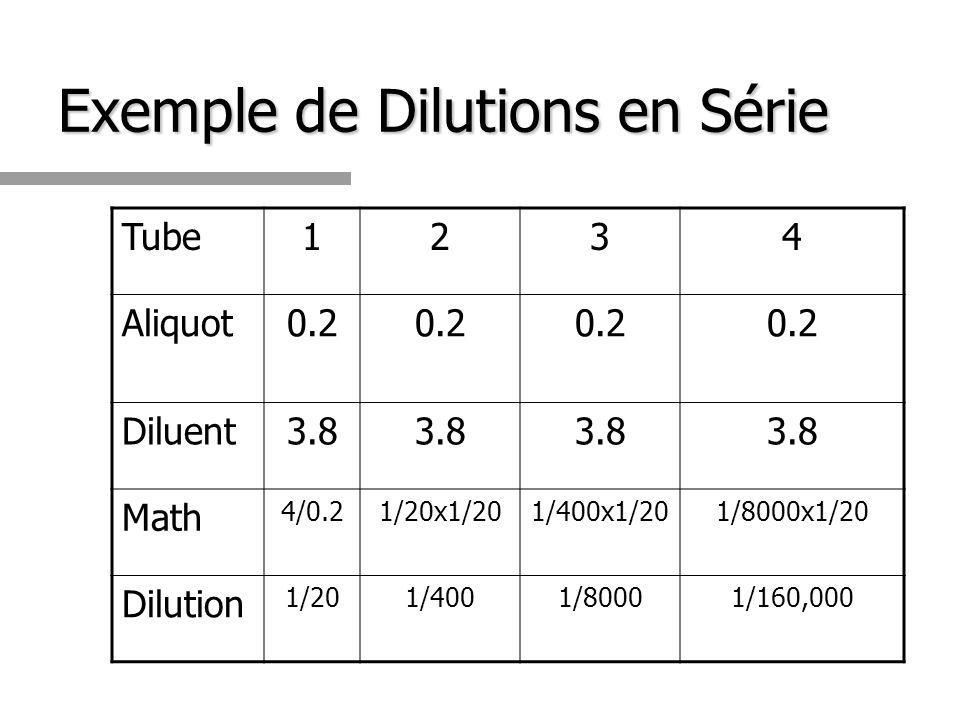 Exemple de Dilutions en Série