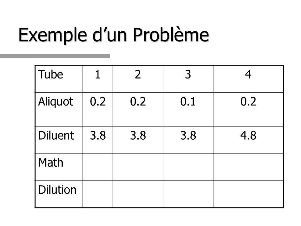 Exemple d'un Problème Tube 1 2 3 4 Aliquot 0.2 0.1 Diluent 3.8 4.8