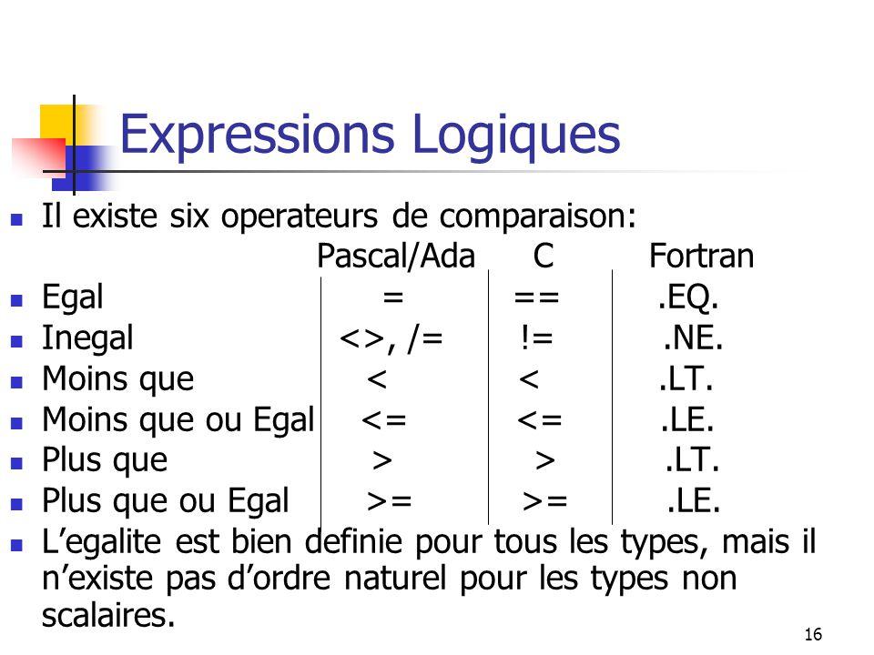 Expressions Logiques Il existe six operateurs de comparaison: