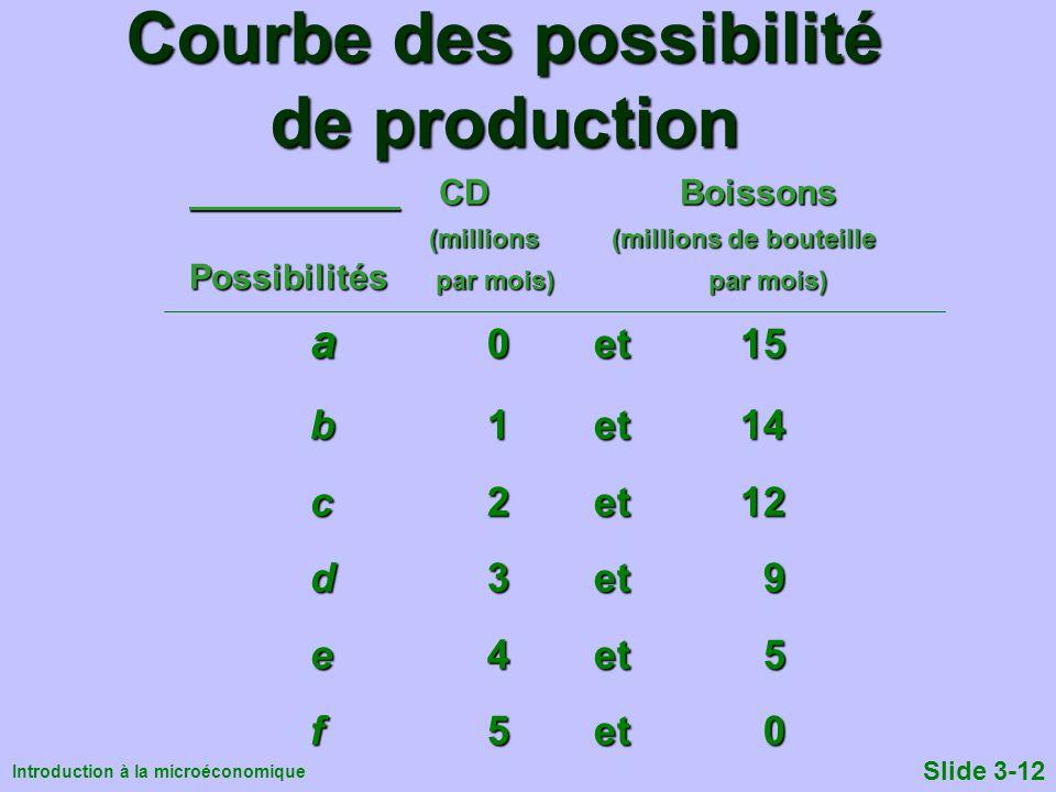 Courbe des possibilité de production