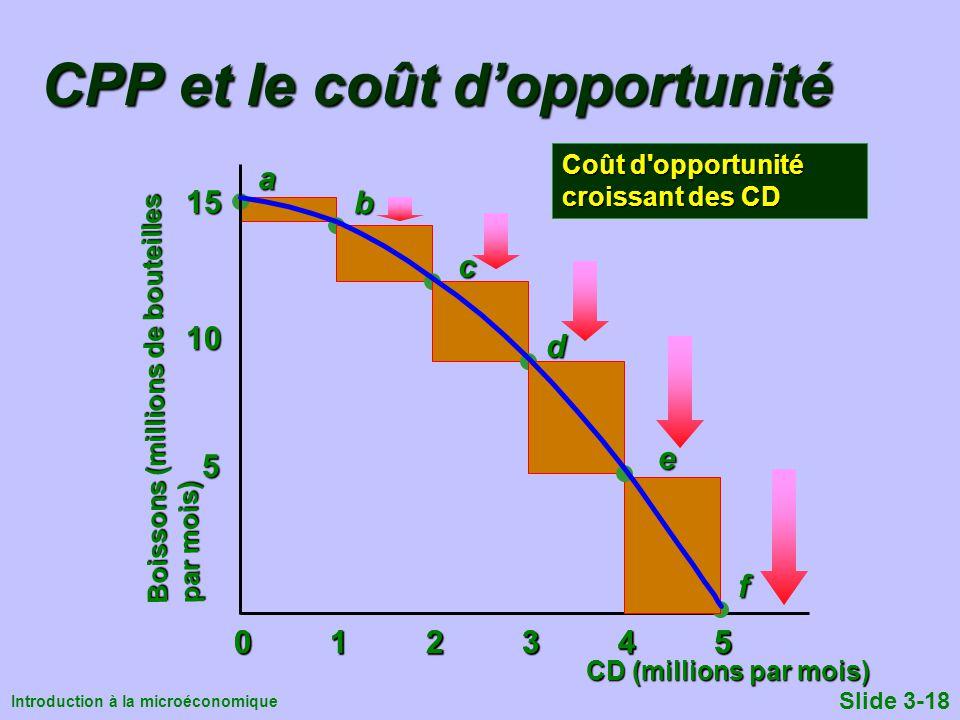 CPP et le coût d'opportunité