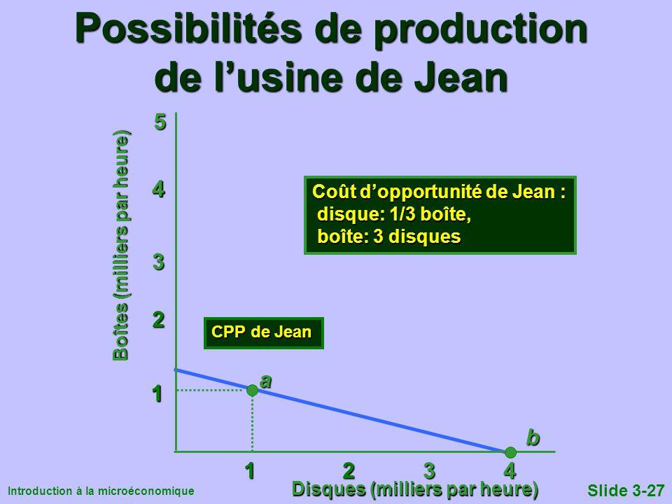 Possibilités de production de l'usine de Jean