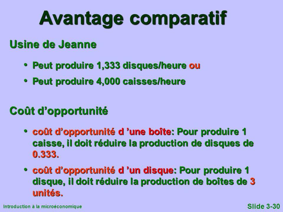 Avantage comparatif Usine de Jeanne Coût d'opportunité