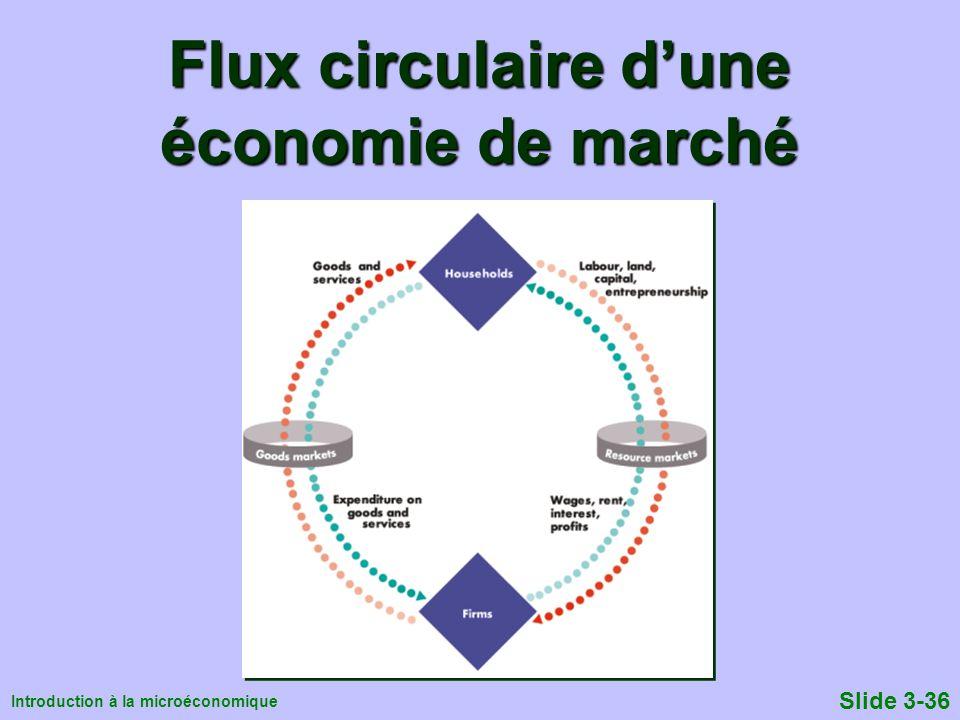 Flux circulaire d'une économie de marché