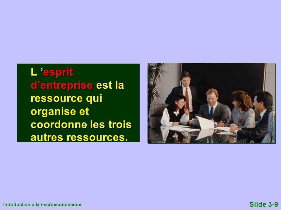 L 'esprit d'entreprise est la ressource qui organise et coordonne les trois autres ressources.